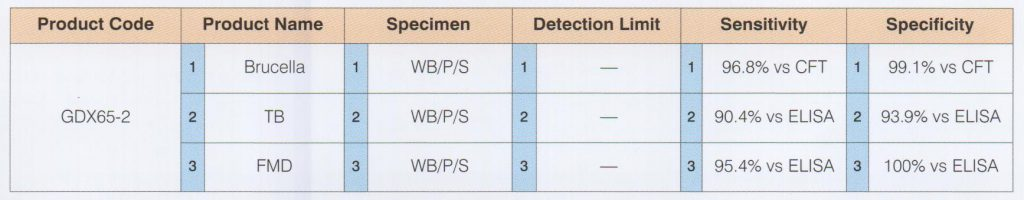 Bovine Brucella/TB/FMD Combo