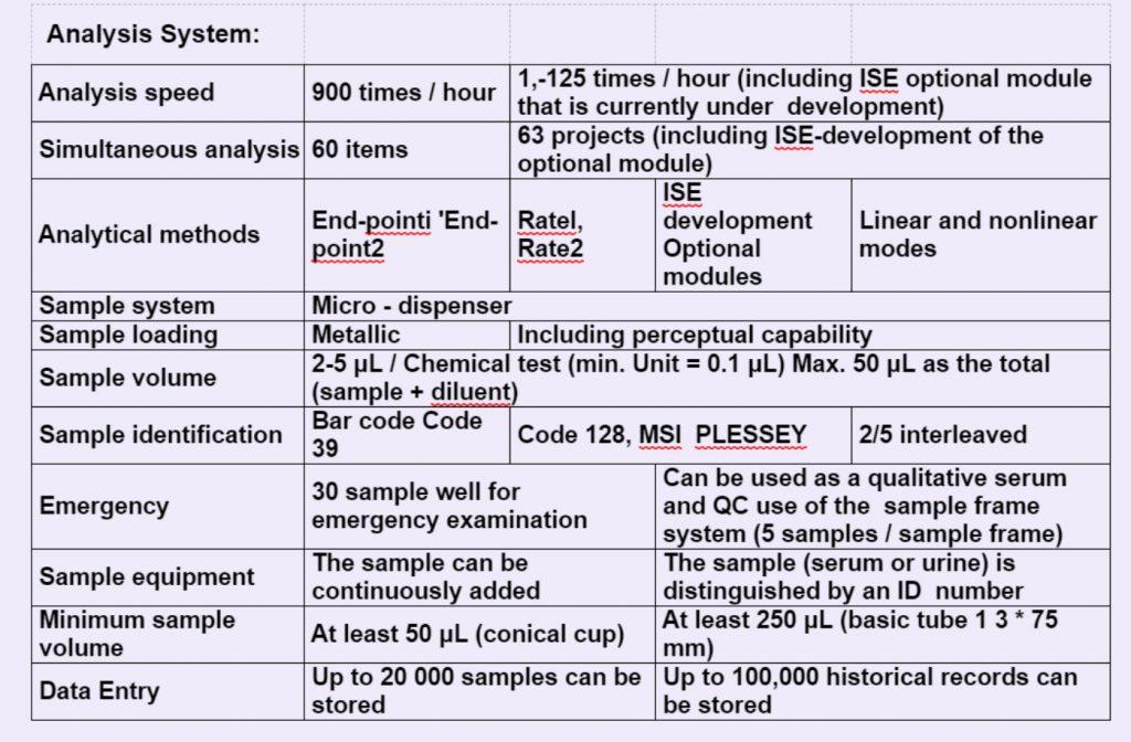 Chemistry Analyzer Analysis system