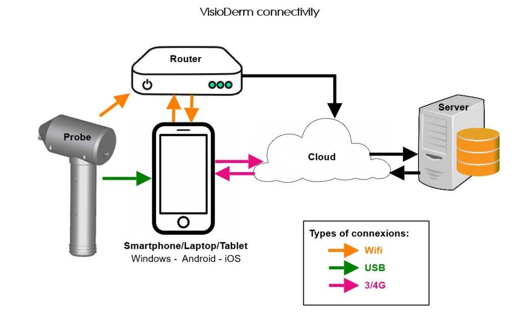 VisioDerm Connectivity